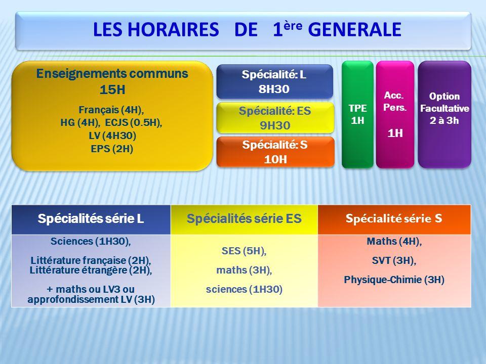 Enseignements communs 15H Français (4H), HG (4H), ECJS (0.5H), LV (4H30) EPS (2H) Enseignements communs 15H Français (4H), HG (4H), ECJS (0.5H), LV (4