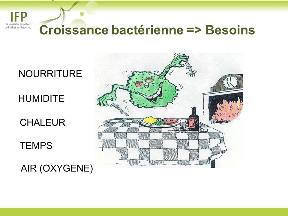 NOURRITURE HUMIDITE CHALEUR TEMPS Croissance bactérienne => Besoins AIR (OXYGENE)