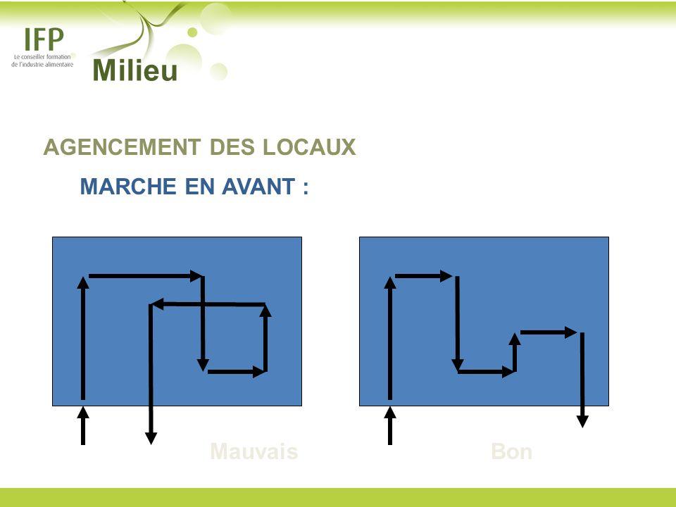 MauvaisBon AGENCEMENT DES LOCAUX MARCHE EN AVANT : Milieu