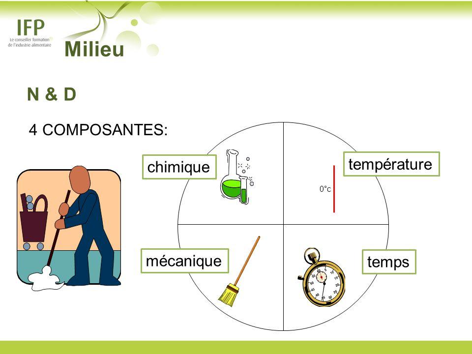 4 COMPOSANTES: 0°c chimique température mécanique temps Milieu N & D