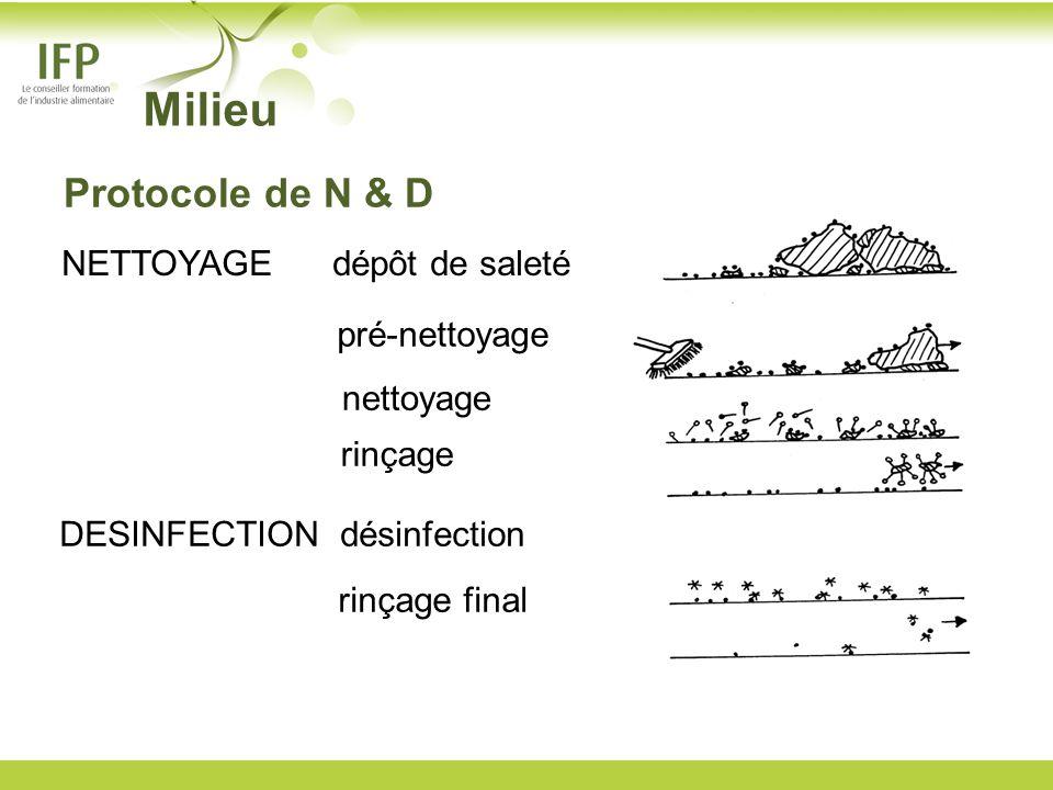 NETTOYAGE dépôt de saleté pré-nettoyage nettoyage rinçage DESINFECTION désinfection rinçage final Milieu Protocole de N & D