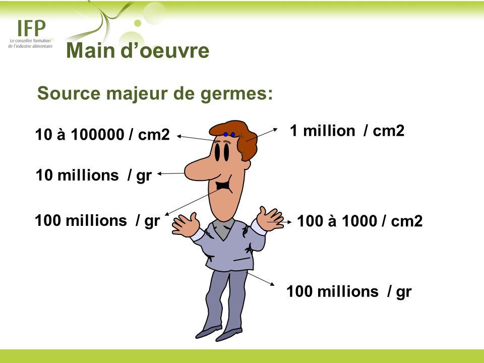 1 million / cm2 10 à 100000 / cm2 100 à 1000 / cm2 10 millions / gr 100 millions / gr Main doeuvre Source majeur de germes: