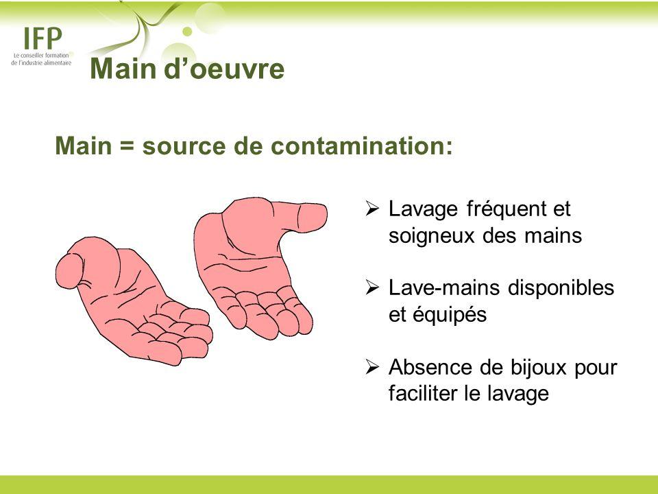 Main doeuvre Main = source de contamination: Lavage fréquent et soigneux des mains Lave-mains disponibles et équipés Absence de bijoux pour faciliter