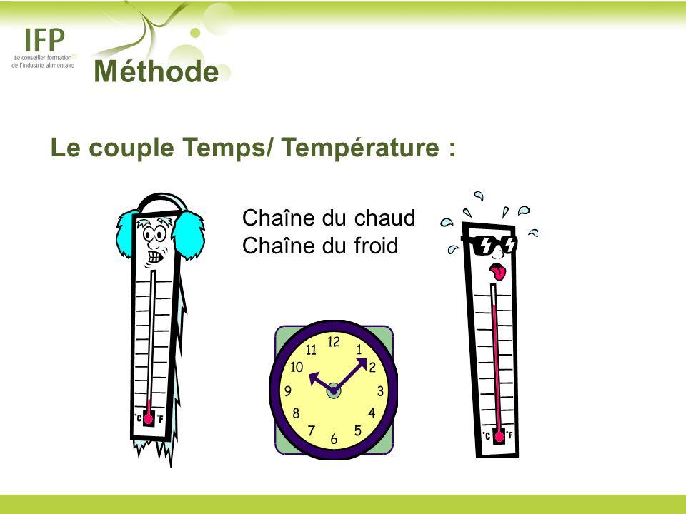 Chaîne du chaud Chaîne du froid Méthode Le couple Temps/ Température :