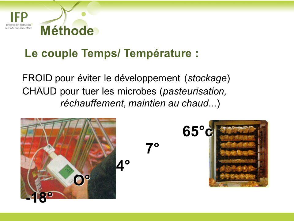 CHAUD pour tuer les microbes (pasteurisation, réchauffement, maintien au chaud...) FROID pour éviter le développement (stockage) O° 4° 7° 65°c -18° Mé