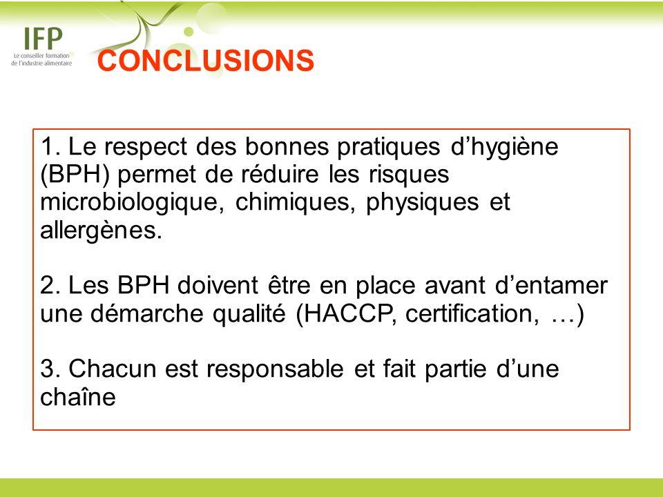 CONCLUSIONS 1. Le respect des bonnes pratiques dhygiène (BPH) permet de réduire les risques microbiologique, chimiques, physiques et allergènes. 2. Le