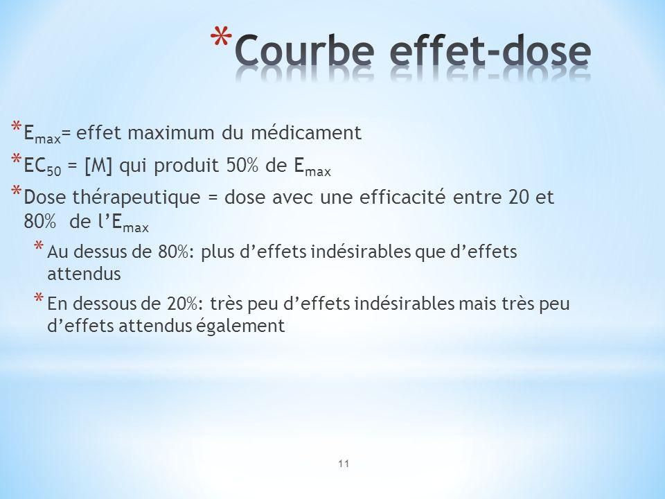 * E max = effet maximum du médicament * EC 50 = [M] qui produit 50% de E max * Dose thérapeutique = dose avec une efficacité entre 20 et 80% de lE max