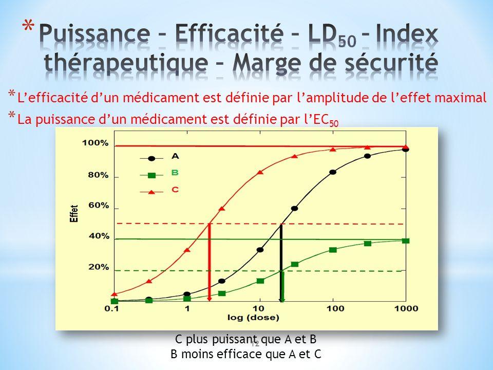 * Lefficacité dun médicament est définie par lamplitude de leffet maximal * La puissance dun médicament est définie par lEC 50 C plus puissant que A e