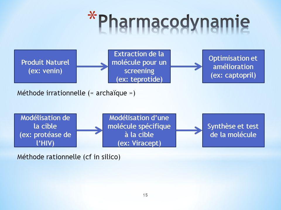 Produit Naturel (ex: venin) Extraction de la molécule pour un screening (ex: teprotide) Optimisation et amélioration (ex: captopril) Méthode irrationn