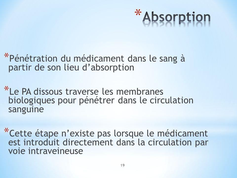 * Pénétration du médicament dans le sang à partir de son lieu dabsorption * Le PA dissous traverse les membranes biologiques pour pénétrer dans le cir