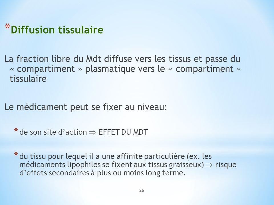 * Diffusion tissulaire La fraction libre du Mdt diffuse vers les tissus et passe du « compartiment » plasmatique vers le « compartiment » tissulaire L