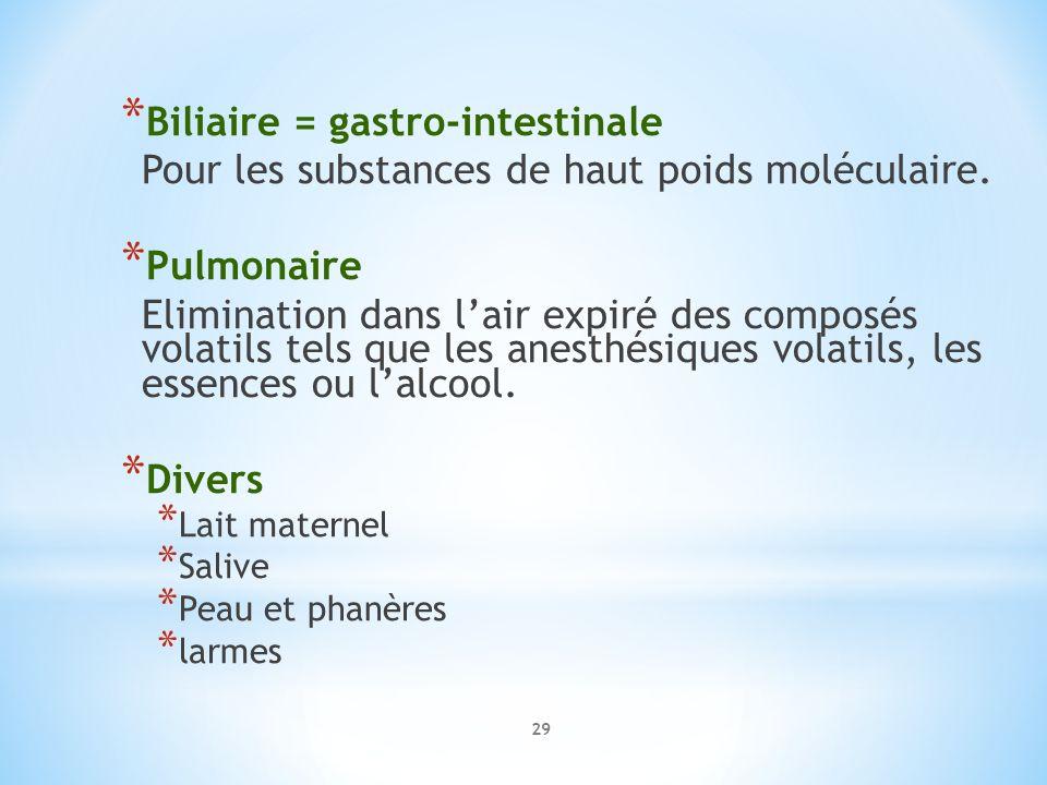 * Biliaire = gastro-intestinale Pour les substances de haut poids moléculaire. * Pulmonaire Elimination dans lair expiré des composés volatils tels qu