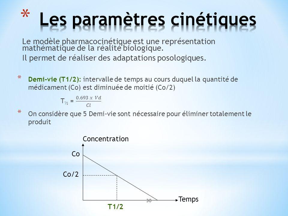 Co Co/2 Concentration Temps T1/2 30