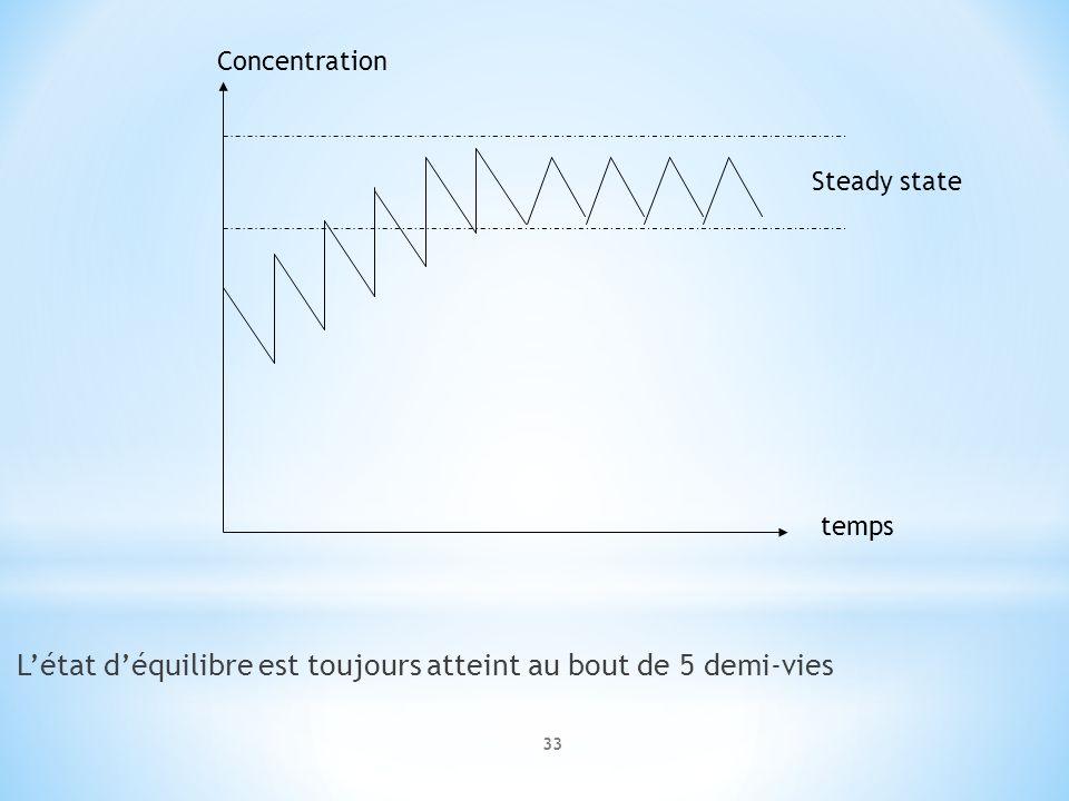 Létat déquilibre est toujours atteint au bout de 5 demi-vies Steady state temps Concentration 33