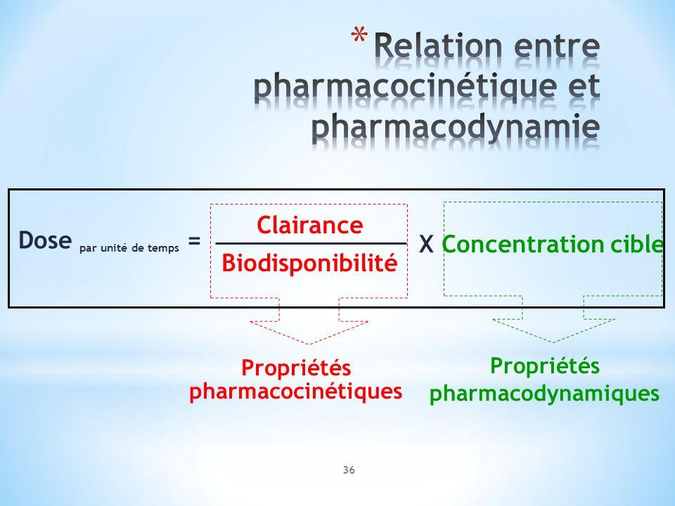Clairance Biodisponibilité Dose par unité de temps = X Concentration cible Propriétés pharmacodynamiques Propriétés pharmacocinétiques 36