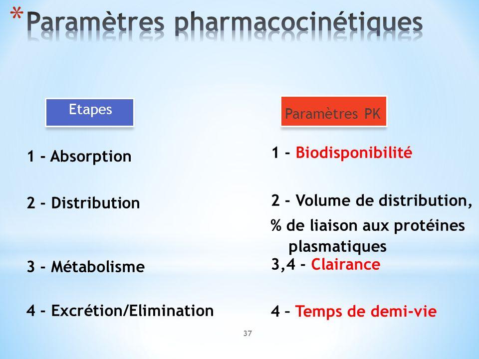Etapes 1 - Absorption 1 - Biodisponibilité Paramètres PK 2 - Distribution 3 - Métabolisme 4 - Excrétion/Elimination 2 - Volume de distribution, % de l