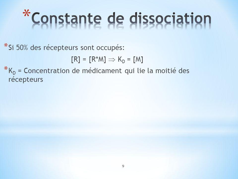 * Si 50% des récepteurs sont occupés: [R] = [R*M] K D = [M] * K D = Concentration de médicament qui lie la moitié des récepteurs 9