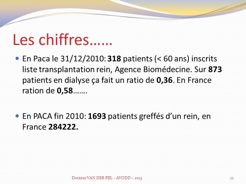 Et encore quelques statistiques : Le 31/01/2010, il y avait 350 patients inscrits sur la liste de transplantation rénale (région PACA), 91% domicilié dans la région.