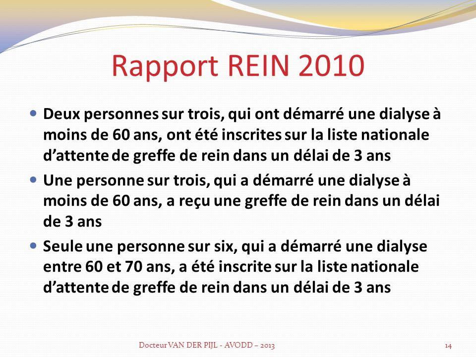 Evaluation pré-transplantation Docteur VAN DER PIJL - AVODD – 201315 Adaptation du diaporama de Monsieur Thervet.