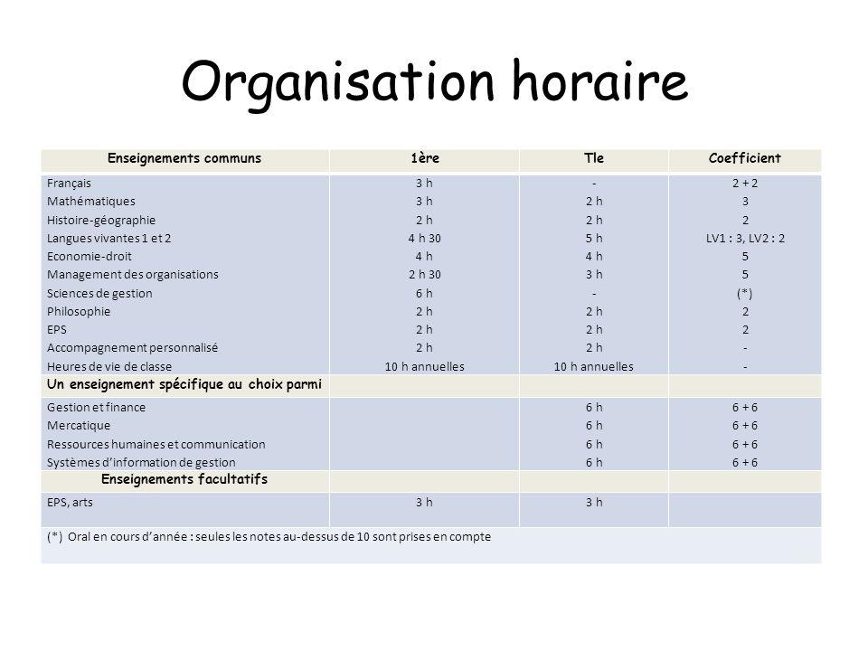 Organisation horaire Enseignements communs1èreTleCoefficient Français Mathématiques Histoire-géographie Langues vivantes 1 et 2 Economie-droit Managem
