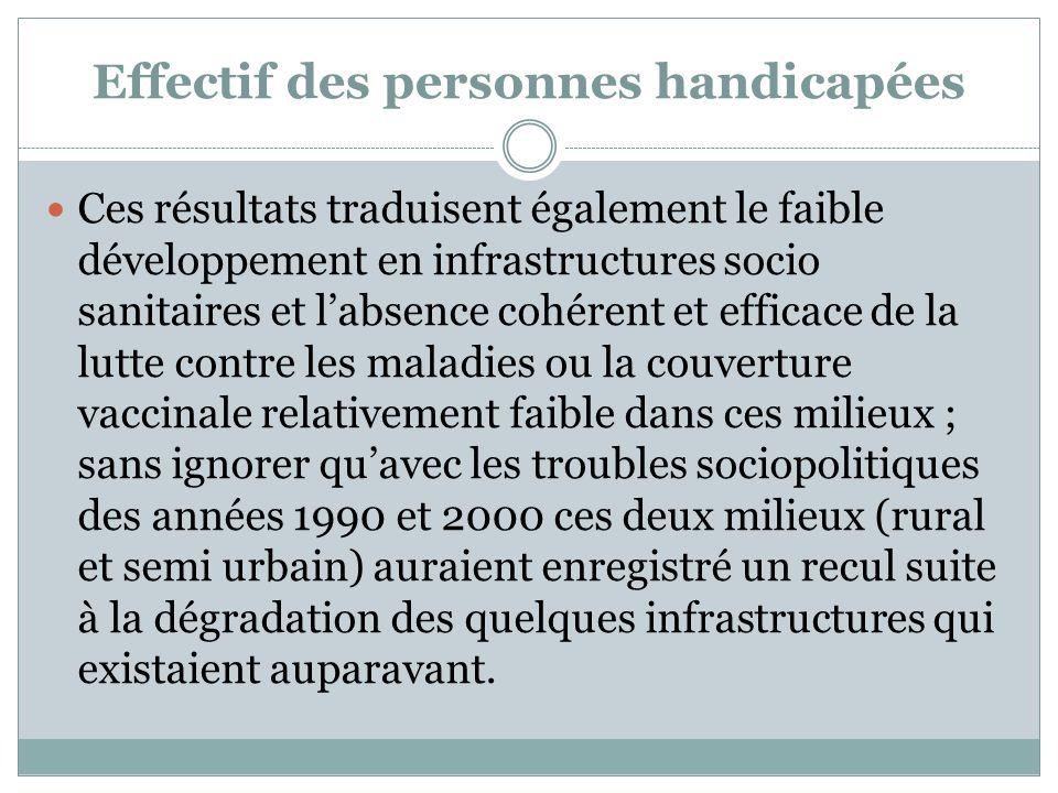 Effectif des personnes handicapées Ces résultats traduisent également le faible développement en infrastructures socio sanitaires et labsence cohérent