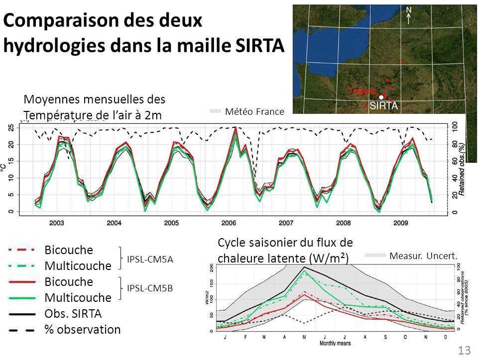 Comparaison des deux hydrologies dans la maille SIRTA 13 Bicouche Multicouche Bicouche Multicouche Obs. SIRTA % observation Cycle saisonier du flux de
