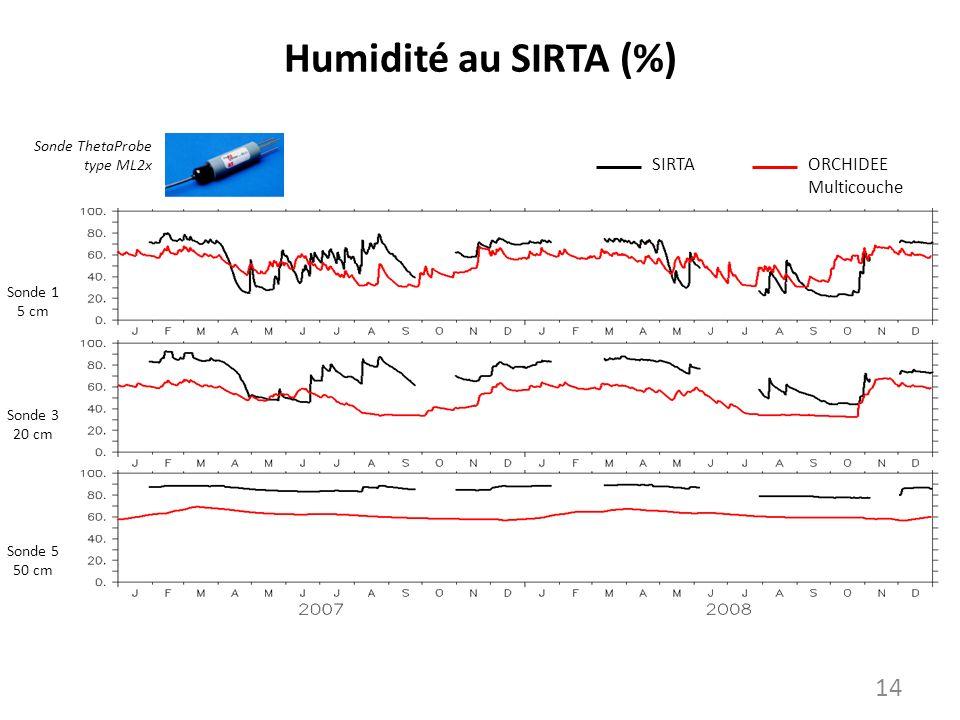 Humidité au SIRTA (%) SIRTAORCHIDEE Multicouche Sonde 1 5 cm Sonde 3 20 cm Sonde 5 50 cm Sonde ThetaProbe type ML2x 14