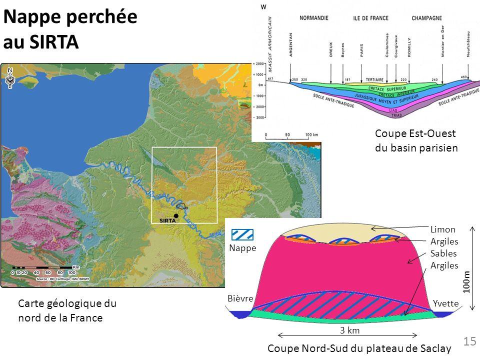 Nappe perchée au SIRTA Limon Argiles Sables Argiles Bièvre Yvette 100m 3 km Nappe Coupe Nord-Sud du plateau de Saclay Coupe Est-Ouest du basin parisie