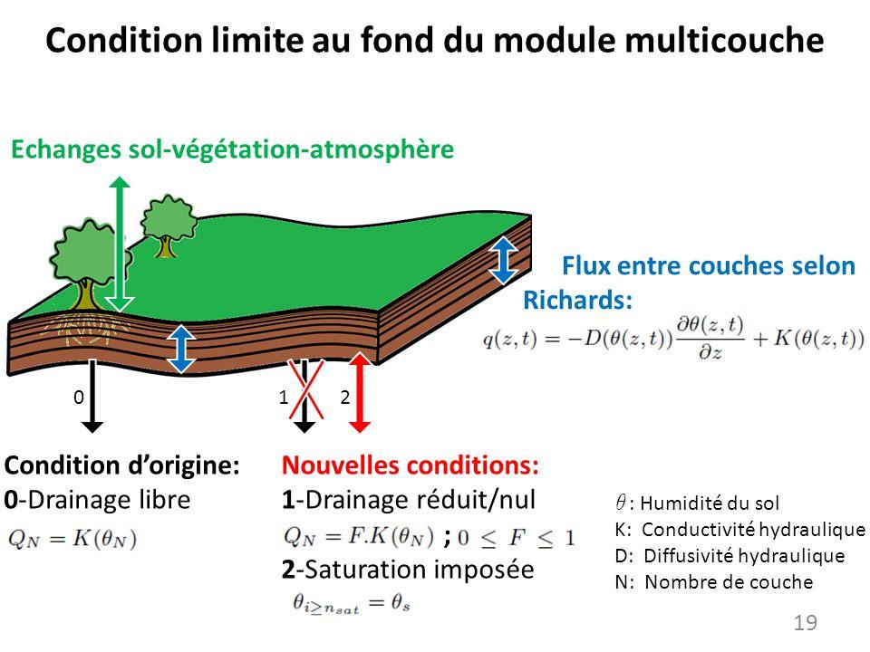 Condition limite au fond du module multicouche 19 θ : Humidité du sol K: Conductivité hydraulique D: Diffusivité hydraulique N: Nombre de couche Echan