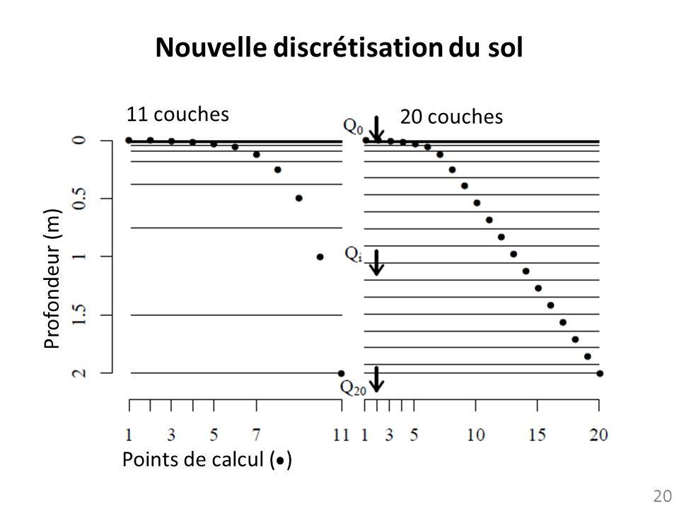 Nouvelle discrétisation du sol 11 couches 20 couches Profondeur (m) 20 Points de calcul ( )