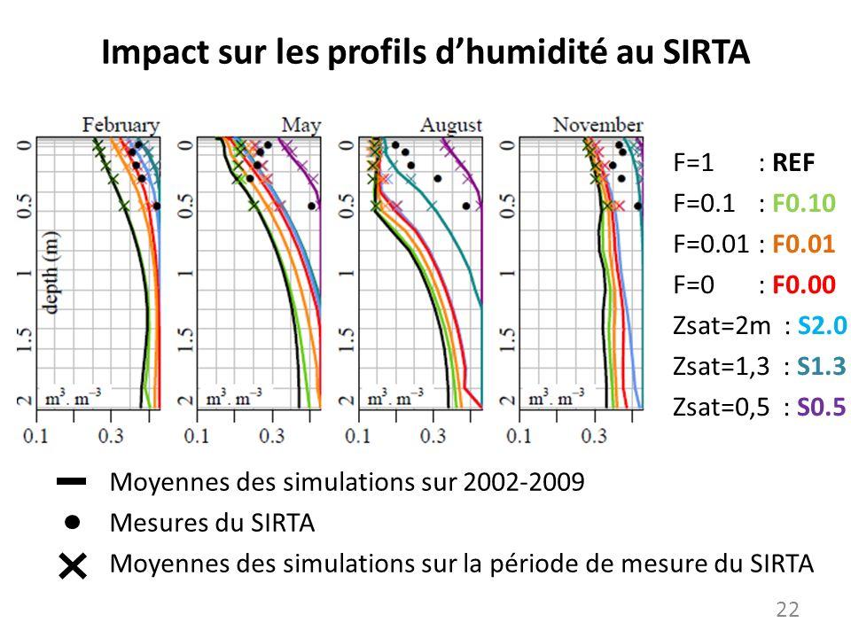 Impact sur les profils dhumidité au SIRTA Moyennes des simulations sur 2002-2009 Mesures du SIRTA Moyennes des simulations sur la période de mesure du