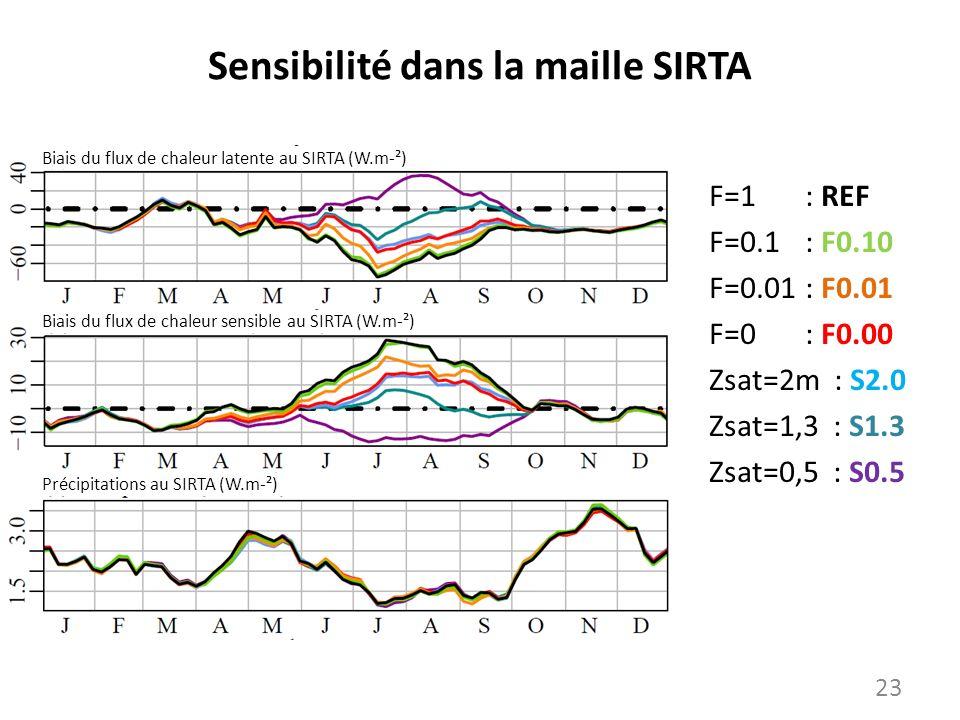 Sensibilité dans la maille SIRTA F=1 : REF F=0.1: F0.10 F=0.01: F0.01 F=0: F0.00 Zsat=2m : S2.0 Zsat=1,3 : S1.3 Zsat=0,5 : S0.5 Biais du flux de chale