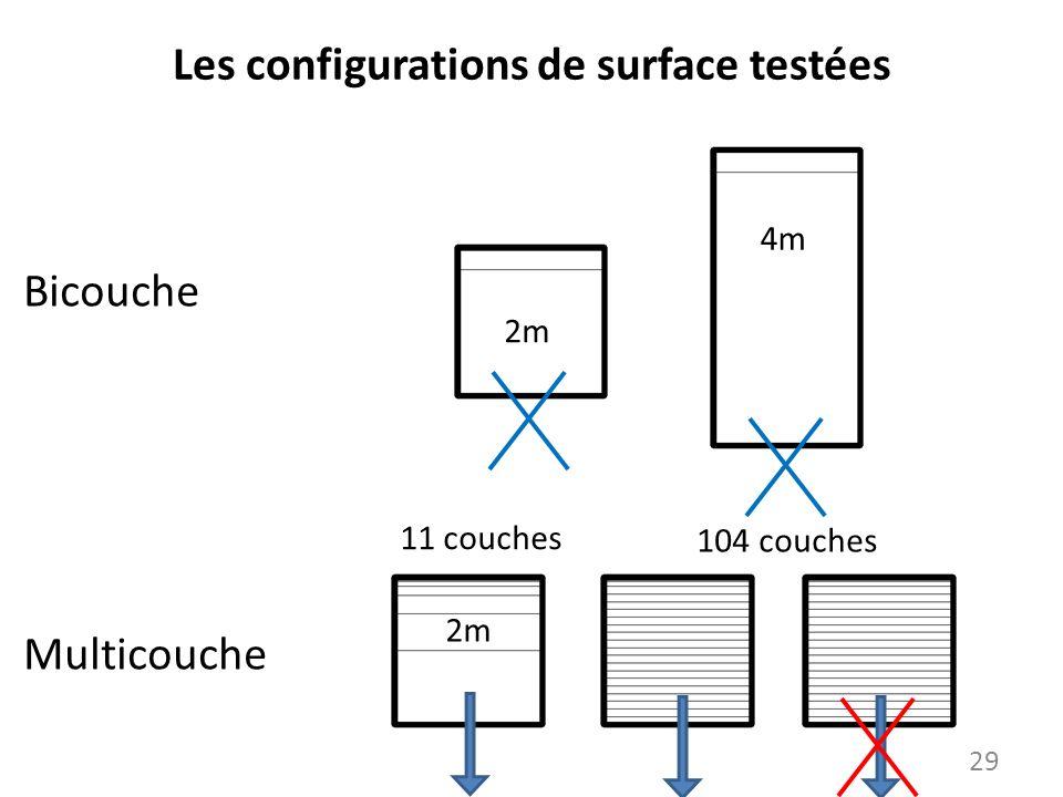 Les configurations de surface testées Bicouche Multicouche 2m 4m 11 couches 104 couches 2m 29