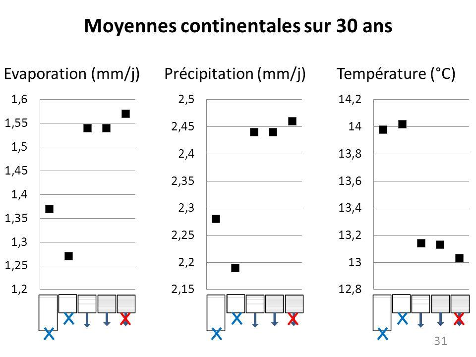 Moyennes continentales sur 30 ans Evaporation (mm/j)Précipitation (mm/j)Température (°C) 31