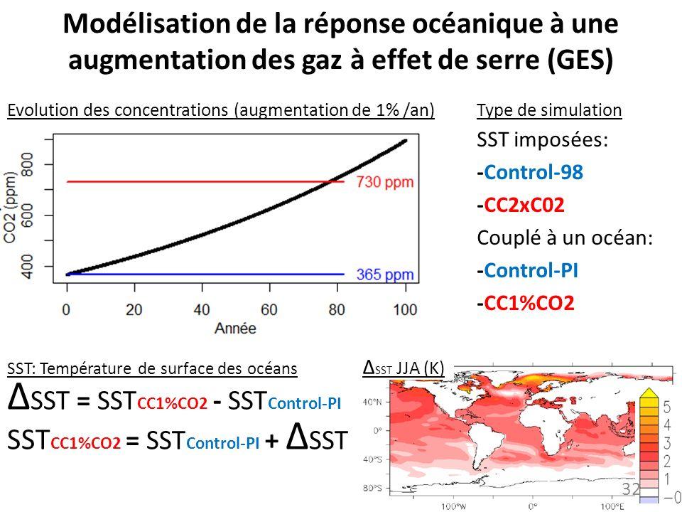 Modélisation de la réponse océanique à une augmentation des gaz à effet de serre (GES) SST imposées: -Control-98 -CC2xC02 Couplé à un océan: -Control-