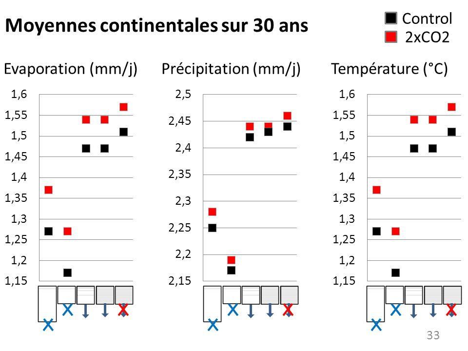 Moyennes continentales sur 30 ans Evaporation (mm/j)Précipitation (mm/j)Température (°C) Control 2xCO2 33