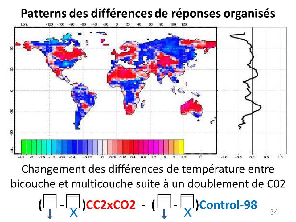 Patterns des différences de réponses organisés 34 ( - )CC2xCO2 - ( - )Control-98 Changement des différences de température entre bicouche et multicouc