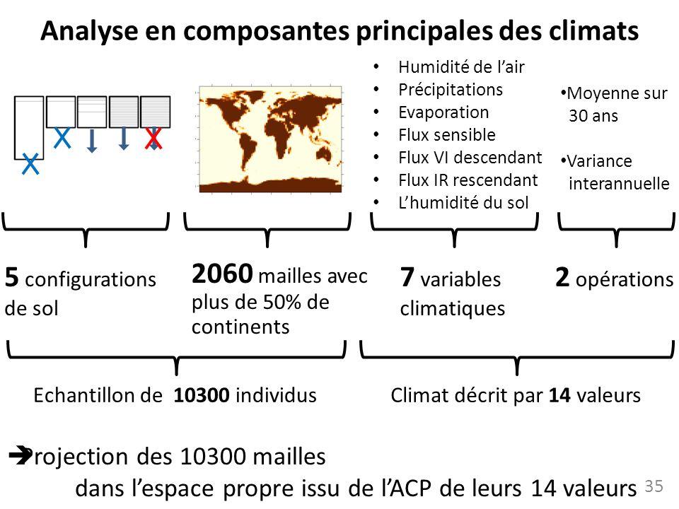 Analyse en composantes principales des climats 5 configurations de sol Humidité de lair Précipitations Evaporation Flux sensible Flux VI descendant Fl