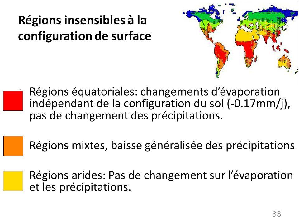 Régions insensibles à la configuration de surface Régions équatoriales: changements dévaporation indépendant de la configuration du sol (-0.17mm/j), p