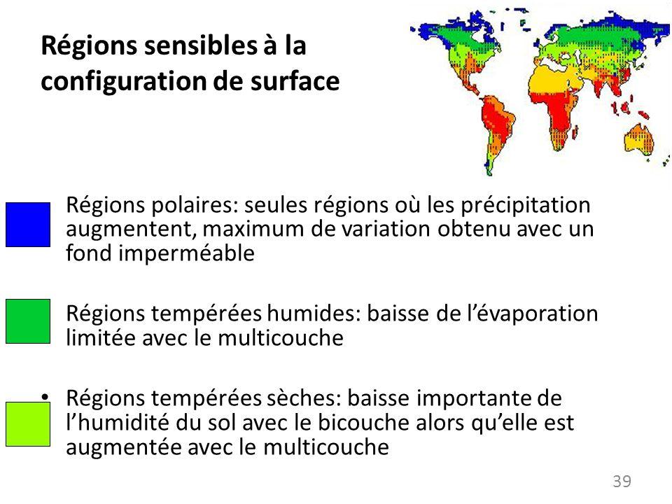 Régions sensibles à la configuration de surface Régions polaires: seules régions où les précipitation augmentent, maximum de variation obtenu avec un