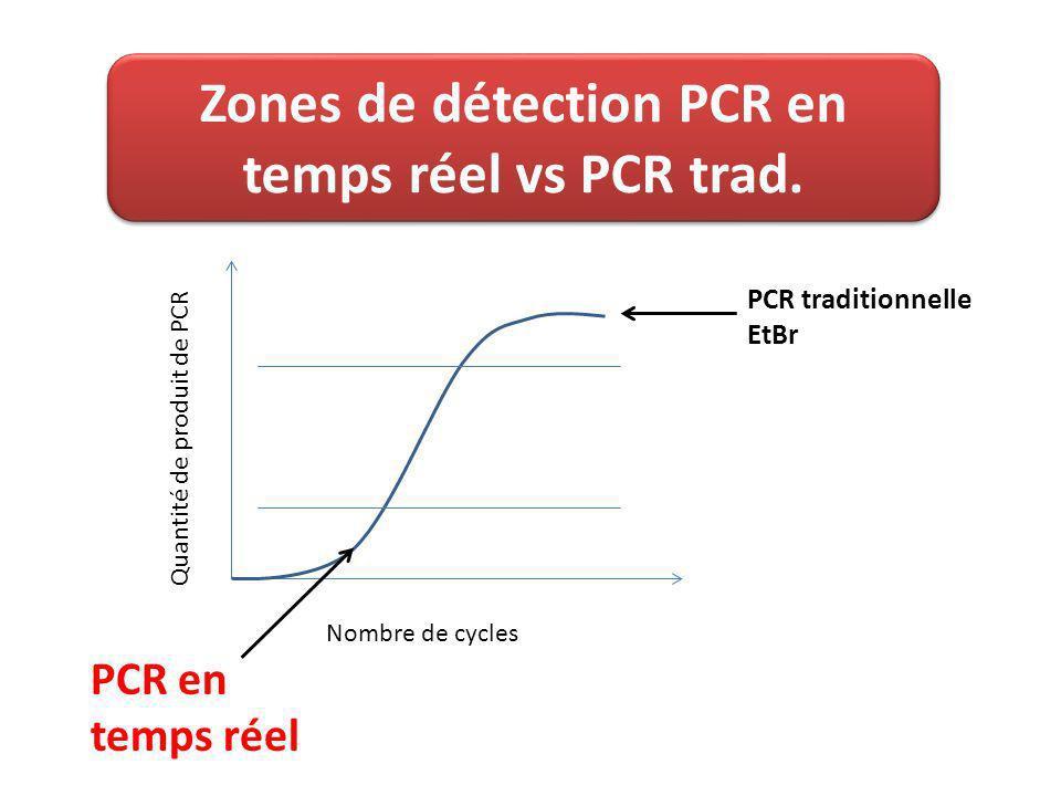 Zones de détection PCR en temps réel vs PCR trad.