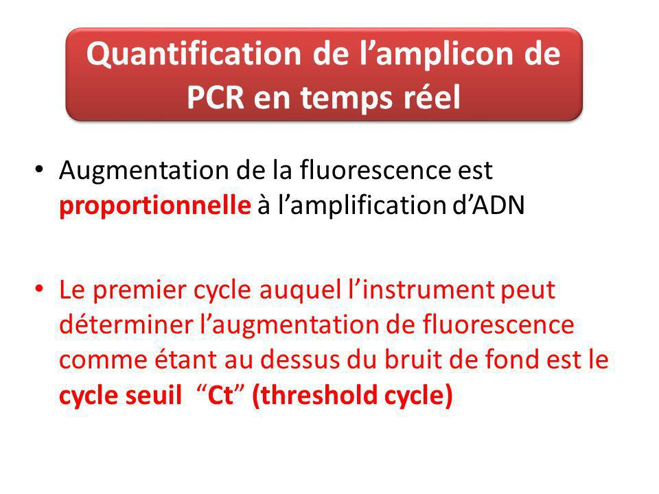 Le cycle seuil (Ct) Ct Exemple de Ct