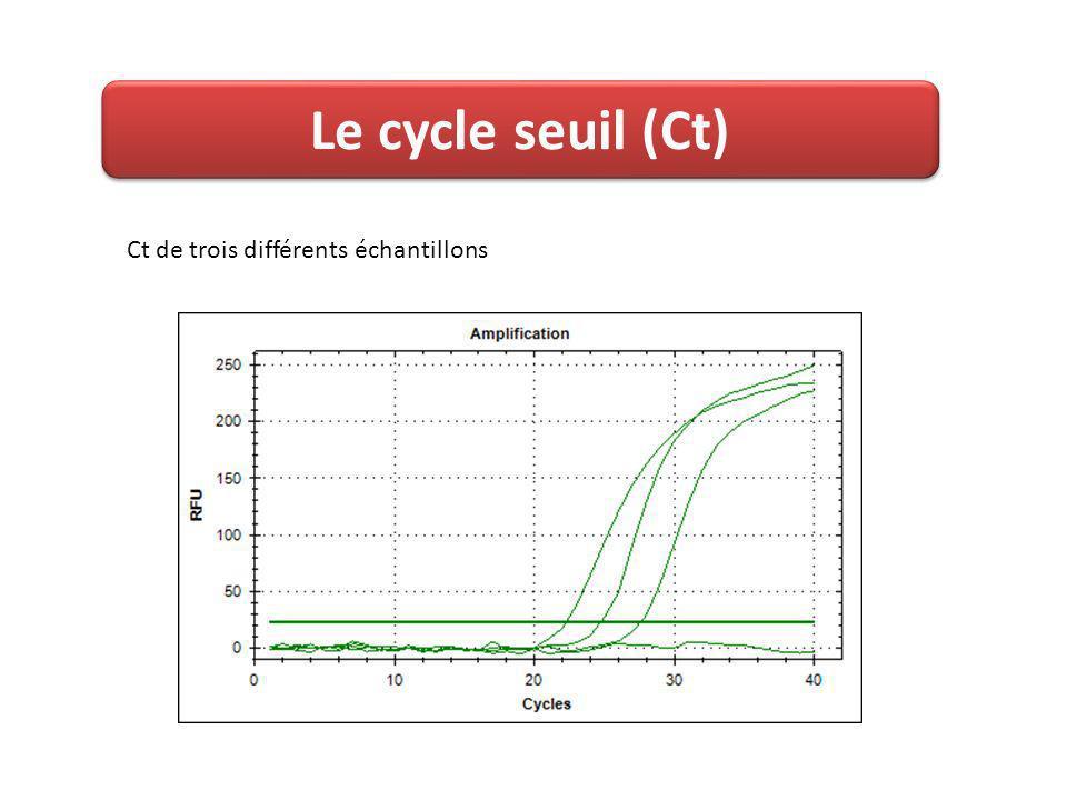 Ct de trois différents échantillons Le cycle seuil (Ct)