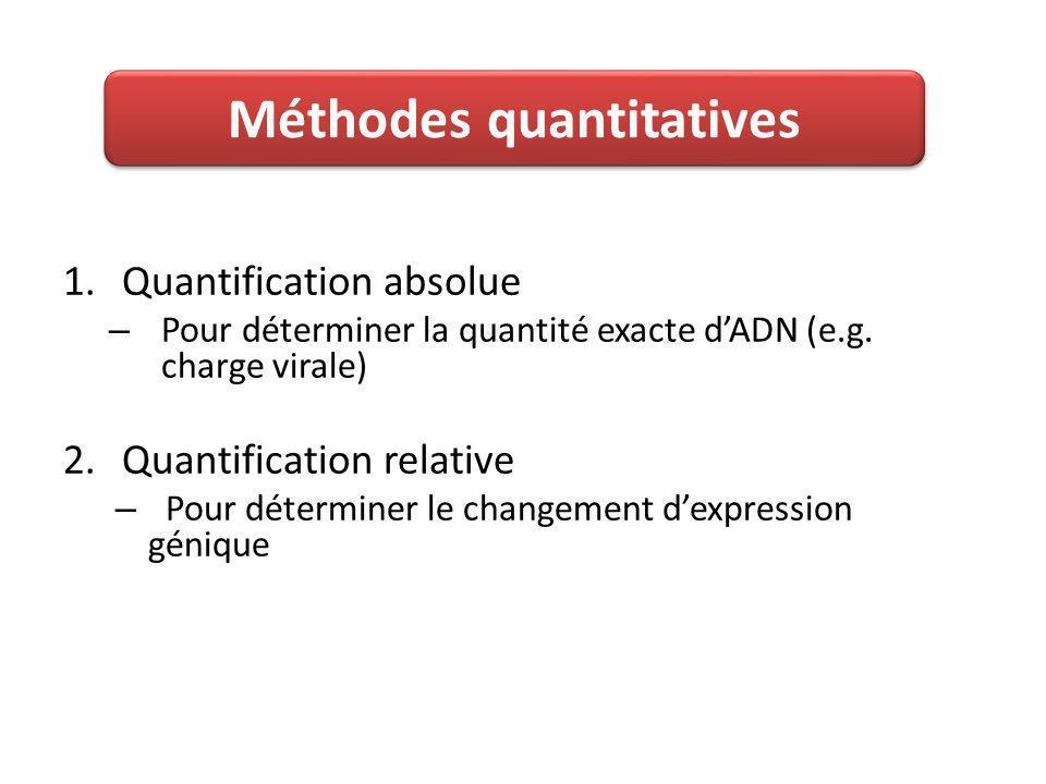 1.Quantification absolue – Pour déterminer la quantité exacte dADN (e.g.