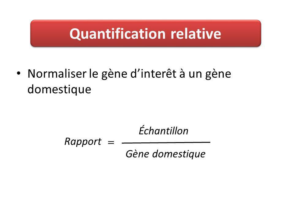 Normaliser le gène dinterêt à un gène domestique Échantillon Gène domestique Rapport Quantification relative