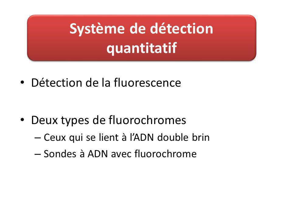 Détection de la fluorescence Deux types de fluorochromes – Ceux qui se lient à lADN double brin – Sondes à ADN avec fluorochrome Système de détection quantitatif
