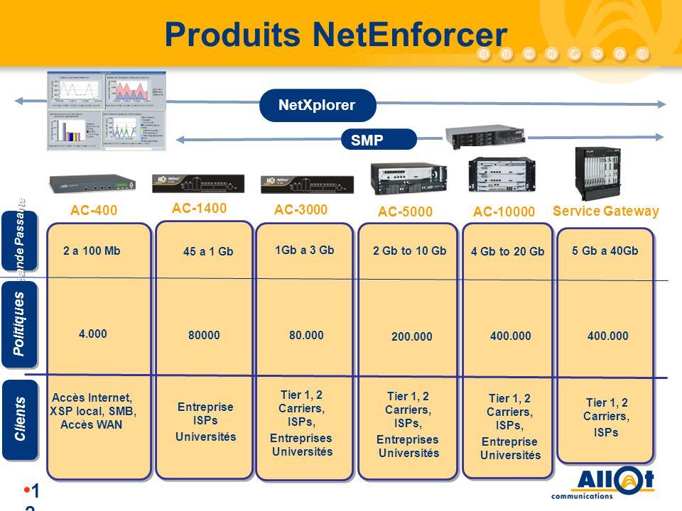 1212 Produits NetEnforcer AC-400 AC-1400 AC-3000 Bande Passante Clients Accès Internet, XSP local, SMB, Accès WAN Tier 1, 2 Carriers, ISPs, Entreprise
