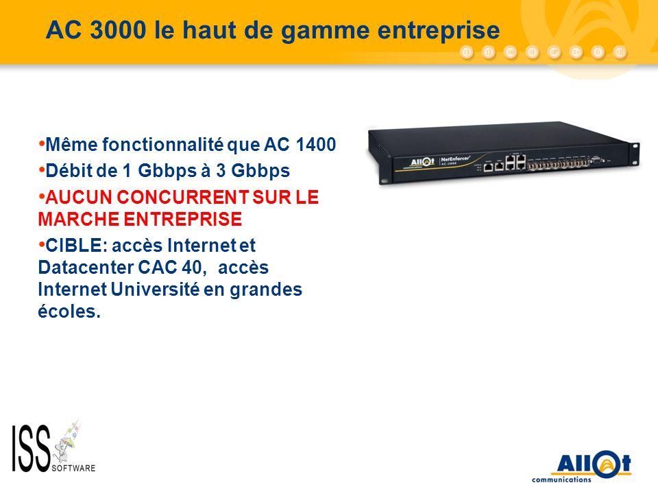 AC 3000 le haut de gamme entreprise Même fonctionnalité que AC 1400 Débit de 1 Gbbps à 3 Gbbps AUCUN CONCURRENT SUR LE MARCHE ENTREPRISE CIBLE: accès