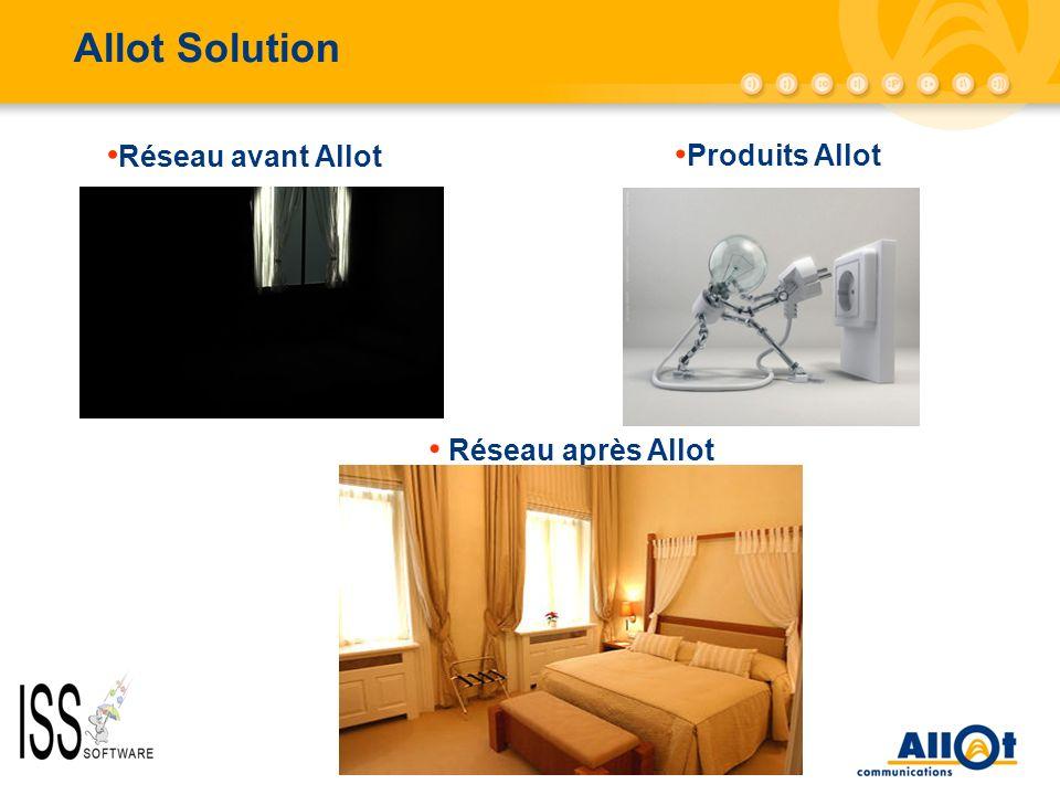 Allot Solution Réseau avant Allot Produits Allot Réseau après Allot