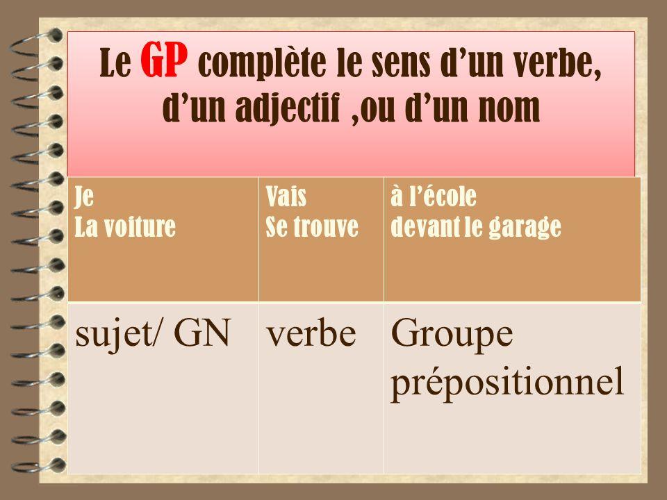 Le GP complète le sens dun verbe, dun adjectif,ou dun nom Je La voiture Vais Se trouve à lécole devant le garage sujet/ GNverbeGroupe prépositionnel